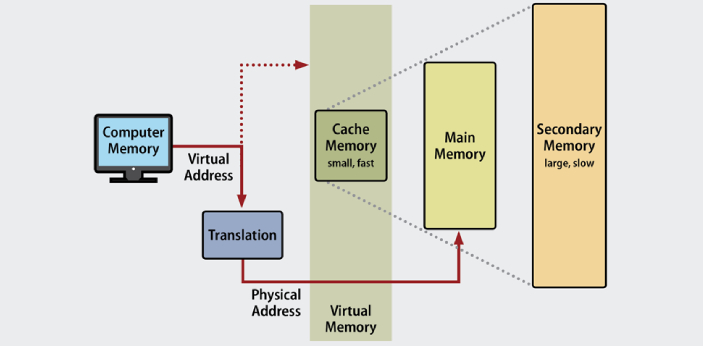Virtual memory is memory management used to efficiently use RAM (main memory) while providing a