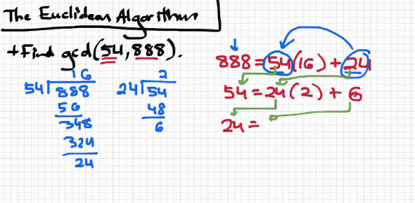 Euclid had a method known as Euclidean algorithm. The main point of using this algorithm is to