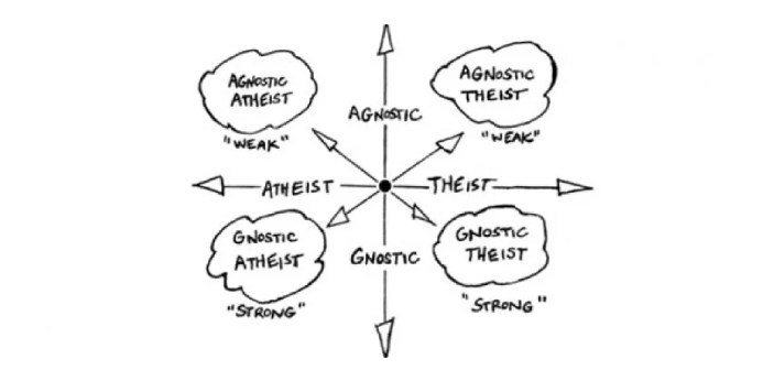 Atheism and Agnosticism are closely related, but they are not totally the same. Atheism is the