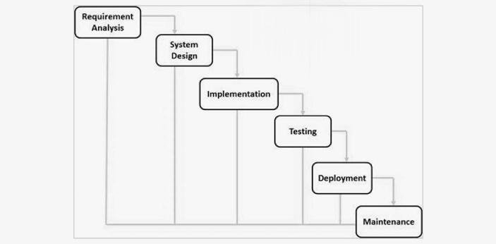 The software development life cycle (SDLC) model is a solid approach to software development. The