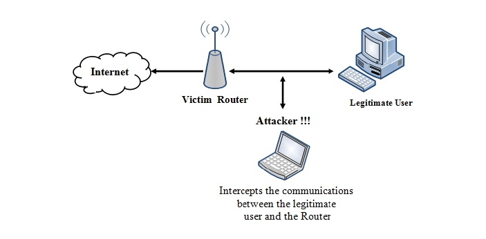 WEP stands for Wired Equivalent Privacy, and it is the first security expedient that was founded on