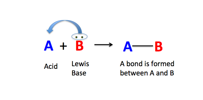 Lewis acid, from its name, is an acidic substance. This can accept electrophiles which means a pair