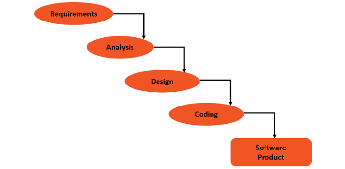 A software development life cycle (SDLC) is a structured approach to the development of software.