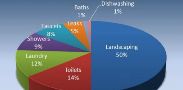 Which of the following uses the most water in the average house?