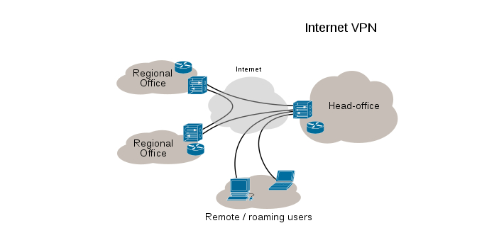VPN stands for Virtual Private Network, while VNC means Virtual Network Computing. VPN is a network