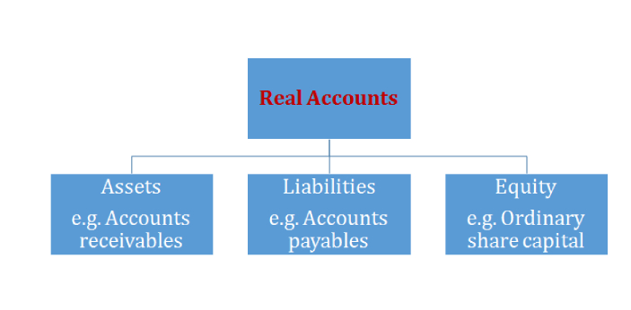 Nominal accounts are also called temporary or provisional accounts, and they are marked as the