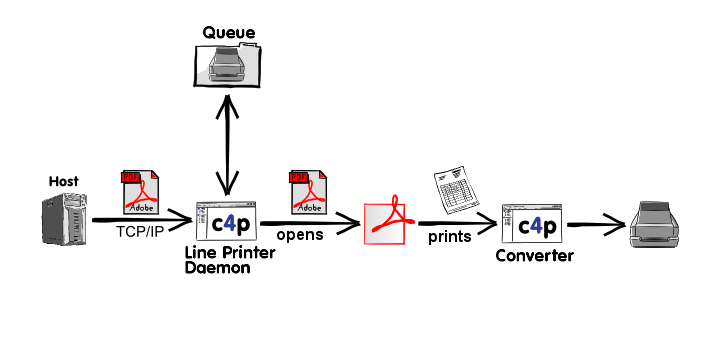 LPR stands for Line Printer Daemon. This is something that you would need to make the LPD function.