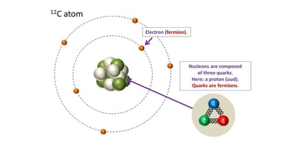 An electron can be a fermion but what people fail to realize is that a fermion can also be a