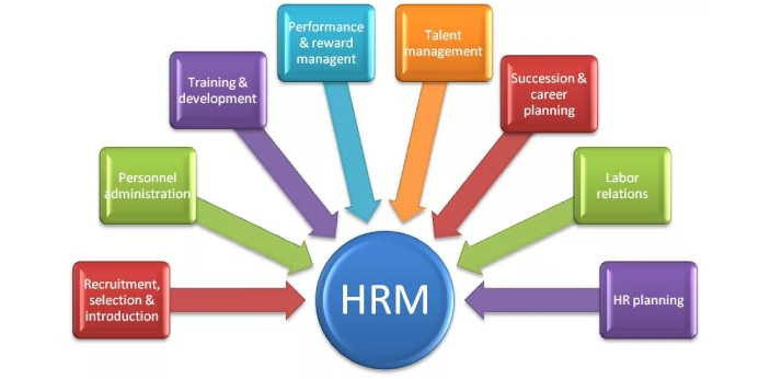 HRM means Human Resources Management. This means that a person who is the head of this department