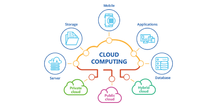 There are three major types of cloud computing, they include; IaaS (Infrastructure as a Service),