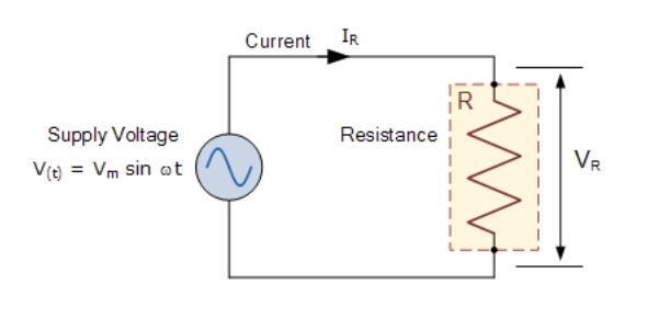 Which of the following is true when an alternating voltage is applied to a purely resistive circuit?