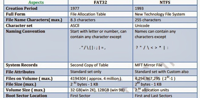 Both FAT and FAT32 are often seen when formatting hard drives as they are used on computers to file