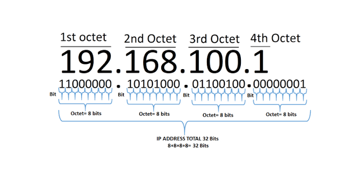 The host portion of the IP addresses will be different. Refer to curriculum topic: 3.3.2 When two