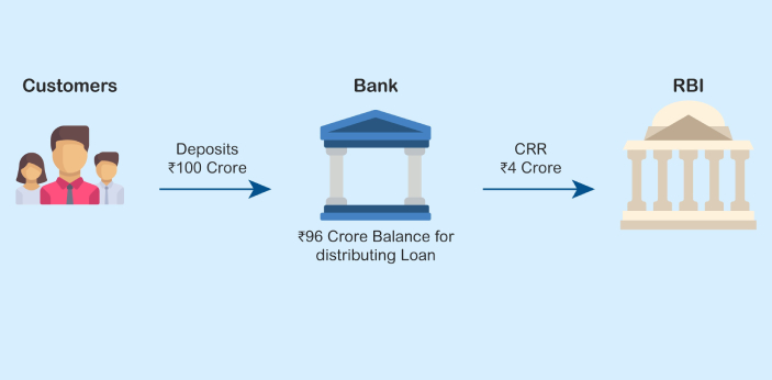 CRR stands for Cash Reserve Ratio. Stand describes the amount of cash that commercial banks must