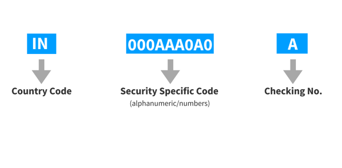 ISIN and CUSIP are known to be two security identification numbers that are used in order to trade,