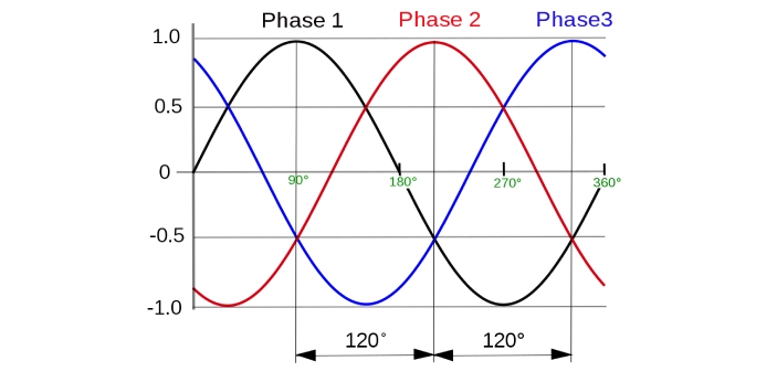 Single-Phase and Three-Phase Systems are the most common ways of transmitting power from one point