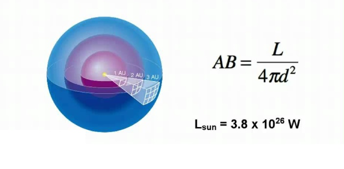 Luminosity and Brightness are two terms that are talking about light. If you want to measure the