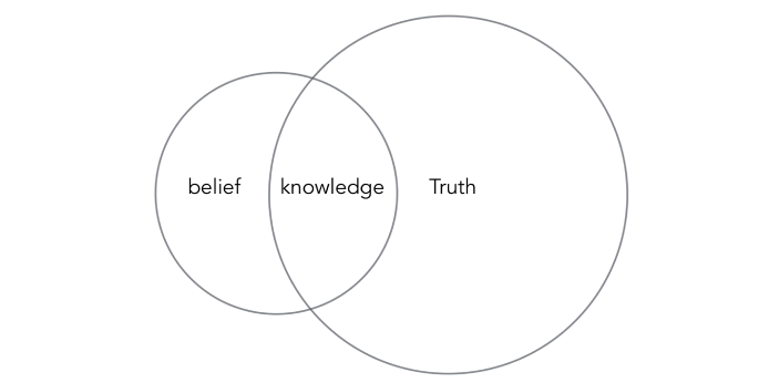 """When you hear the words """"belief"""" and """"knowledge,"""" you probably know that"""