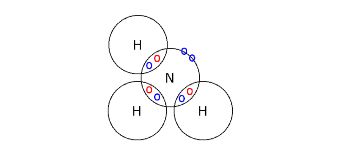 The NH3 is the chemical formula for a compound of Nitrogen and Hydrogen called