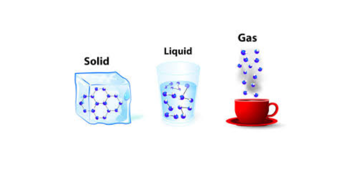 The gas state of matter has the most energy because of how freely the molecules move. Matter is a
