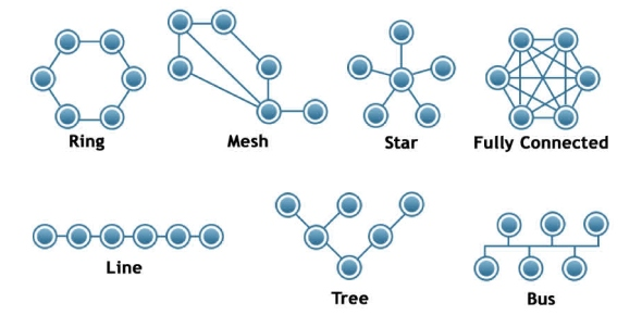 Which network topology requires terminators proprofs which network topology requires terminators sciox Image collections
