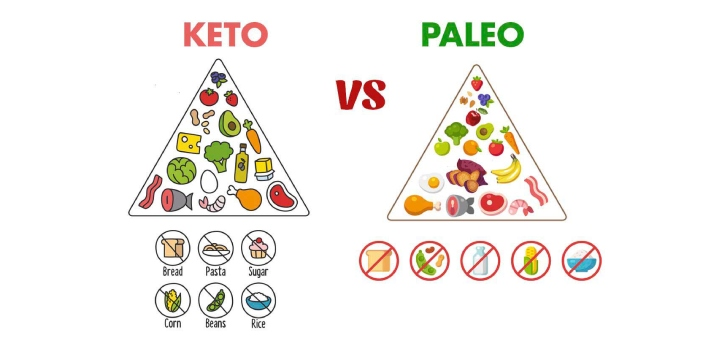 Keto and Paleo plans are two different types of diets that are popular right now. The keto diet is