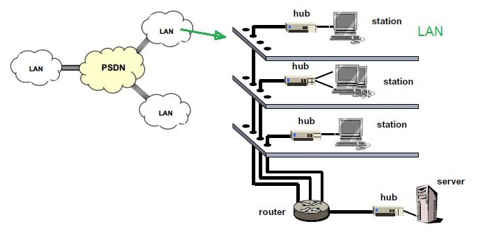 The meanings of the two are different PSTN means Public Switched Telephone Network while ISDN means