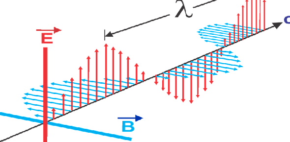 Why do electrical currents display magnetic properties?